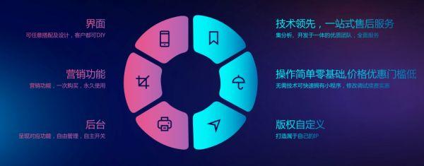 广州商城小程序开发步骤