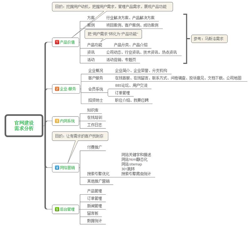 网站建设解决方案——广州个性化网站定制开发