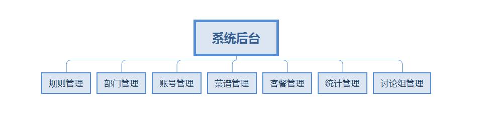 抵奥云智慧食堂系统平台后台功能